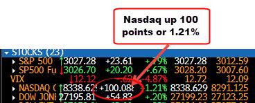 NASDAQ leading the way at 100 points_