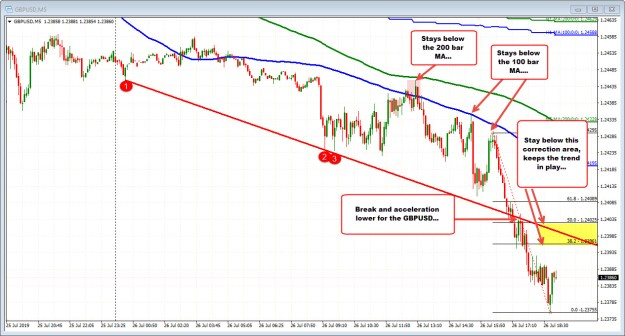 GBPUSD on the 5 minute chart is trending lower