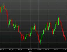 Australian dollar sinks for 8th consecutive day