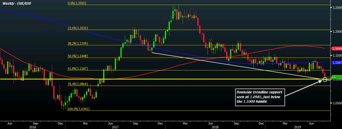 EUR/USD W1 01-08