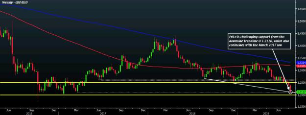 GBP/USD W1 01-08