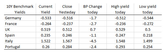European yields were mostly lower