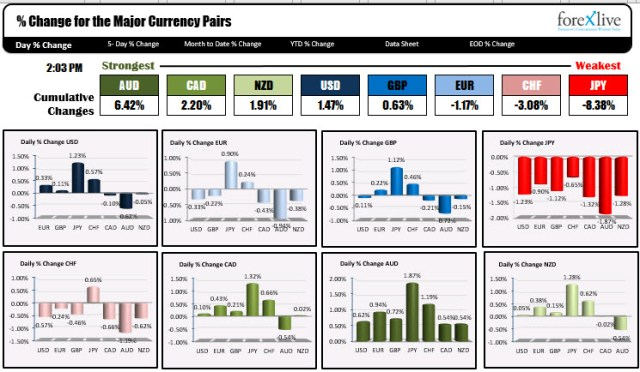 JPY pairs the biggest movers