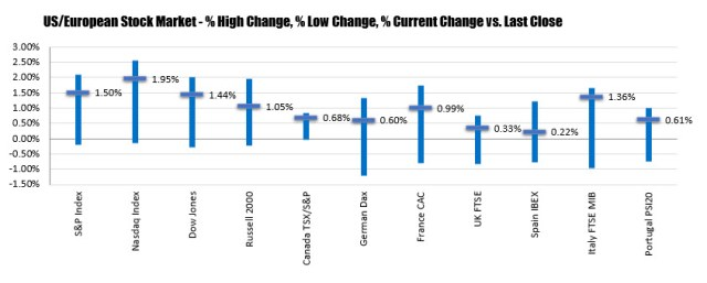 Major indices close with solid gains