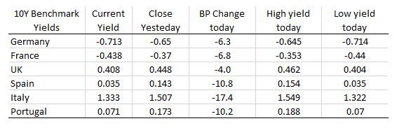 European shares end lower.