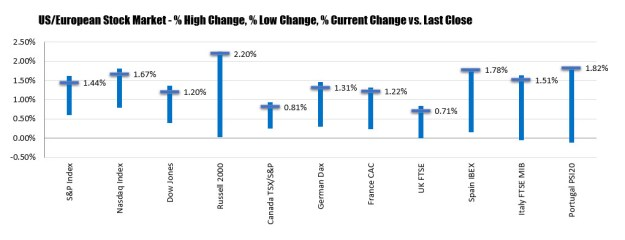 The percentage changes for the major US and European stock indices