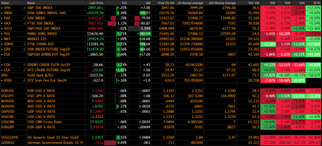 A look at global markets
