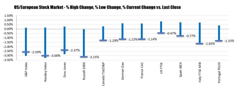 Dow falls over 600 points. Nasdaq down -3.0%
