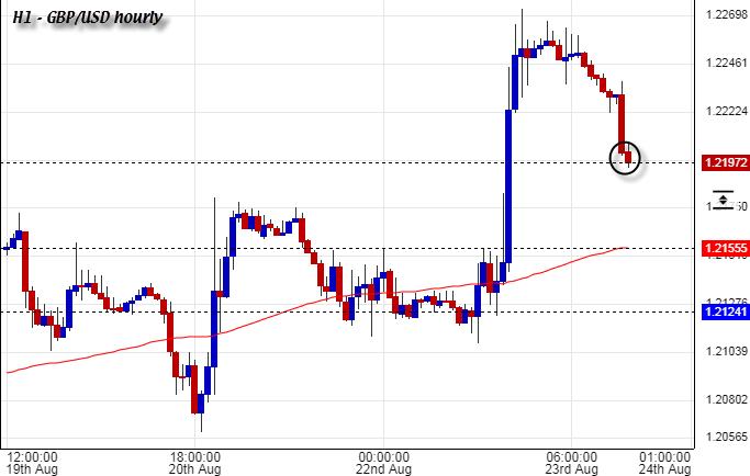 GBP/USD H1 23-08