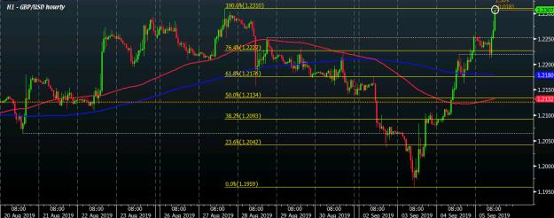 GBP/USD H1 05-09