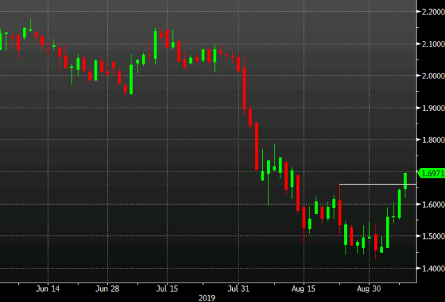 10 year yield continues to rise
