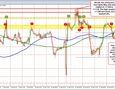 The EURUSD trades back above its 100 and 200 hour MA after dip below fails