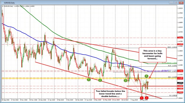EURUSD on the daily chart has the key resistance at 1.1100-09 area