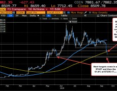 Bitcoin stumbles... and then falls.  Bearish.  Price moves below and away from key MA level.