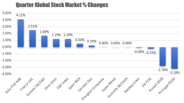 For the quarter US stocks were led by the Dow and S&P which rose by 1.19%
