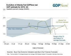 Atlanta Fed GDPNow tracker for 3Q growth cut to 1.8% from 2.1% previously
