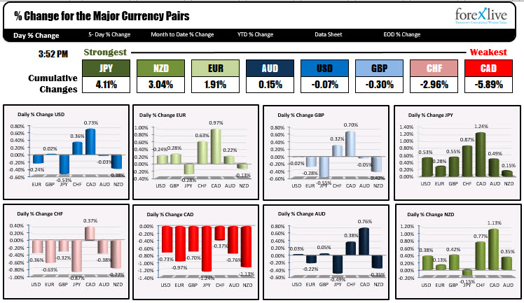 The percentage changes and rankings of the major currency pairs