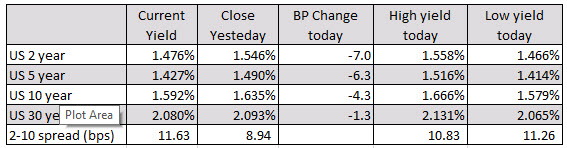 The US yield curve changes in trading today