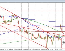 GBPUSD retests its 200 hour moving average
