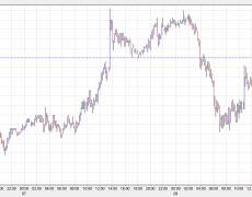 USD/JPY battles back as sentiment bounces