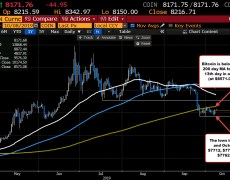 Bitcoin continues the sideways price action below the 200 day MA/above floor support