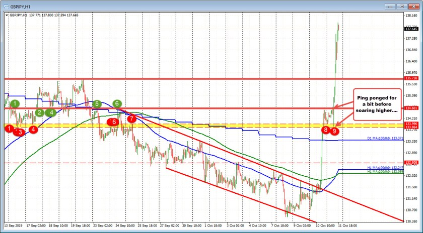 GBPJPY on the hourly