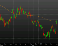 Cable breaks the 200-day moving average for the first time since May