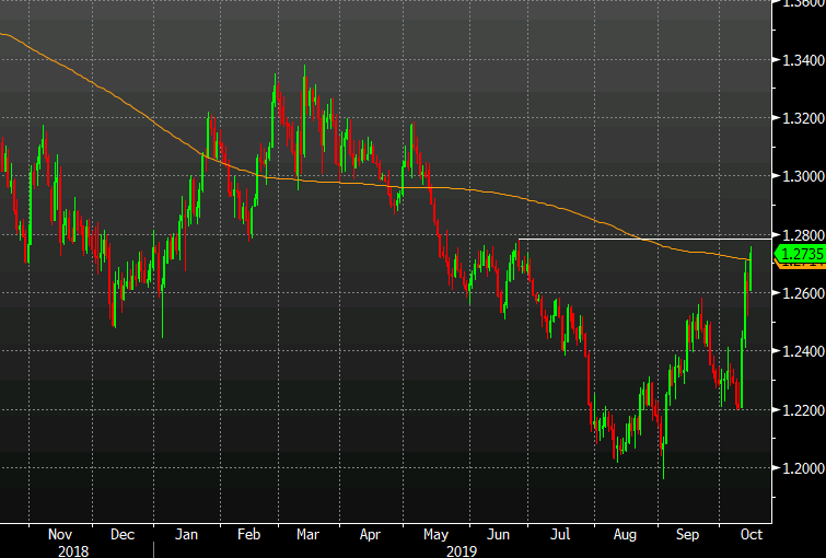 Cable climbs to the highs of the day