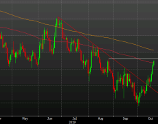 The euro has risen in 7 of the past 8 trading days. 100dma breaks