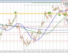 USDJPY tests 100 hour MA. A move above would be more bullish