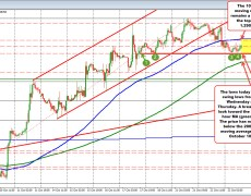The GBPUSD wanders in up and down range