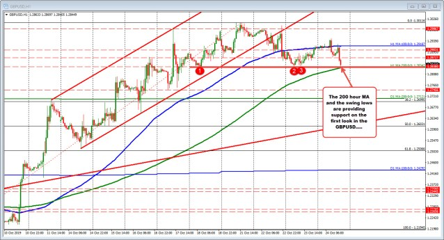 The GBPUSD is testing the swing lows and the 200 hour MA