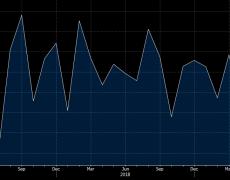 US September prelim durable goods orders -1.1% vs -0.7% expected