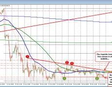 The EURGBP trades above and below the 100 and 200 hour MAs