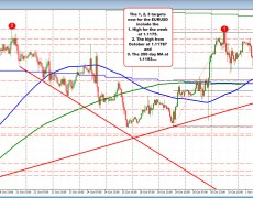 New intraday highs for the EURUSD
