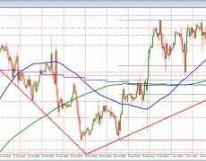 EURUSD trades to new lows and eyes the 200 hour/100 day MAs