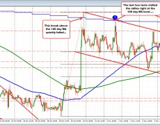 USDCAD backs off from 100 day MA (again)