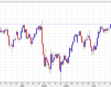 US economic outperformance has run its course, sell USD/JPY