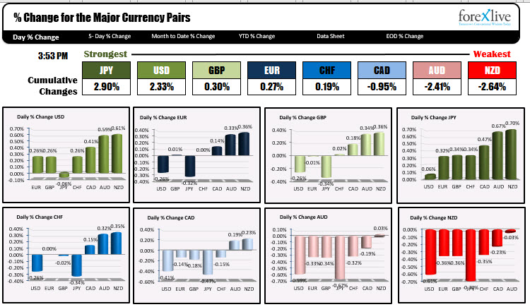 The JPY and USD were the strongest, while the Cad, AUD and NZD were the weakest in trading today