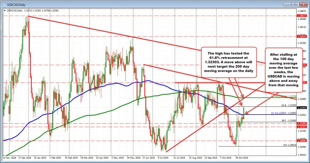 The USDCAD priceruns away from the 100 day moving average_