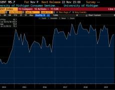 University of Michigan consumer sentiment for November (P) 95.7 versus 95.5 estimate