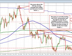 NZDUSD trades back toward the session highs after correction stalls at MA