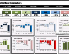 The NZD is the strongest and the AUD is the weakest at NA traders enter
