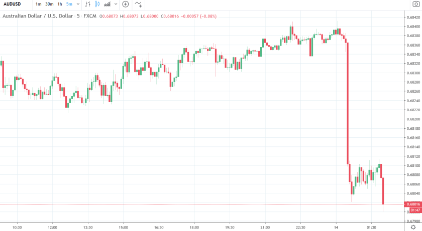 A further few points lower for the Australian dollar following the Chinese data