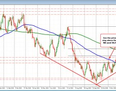 NZDUSD tests 100 day MA. Can it get and stay above now?