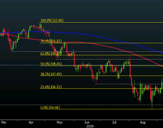 USD/JPY upside break quickly runs into a key stumbling block, what now?