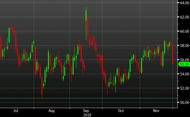 Rough day for crude oil