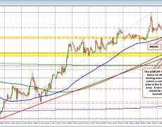 USDCHF dips below its 200 hour moving average