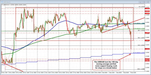 USDCAD has found some support buying against its 100 day moving average