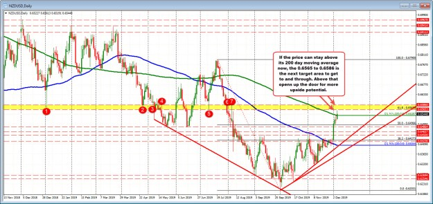 The daily chart of the NZDUSD as the 0.6565-86 area as the next upside target if the 200 day moving average can hold support